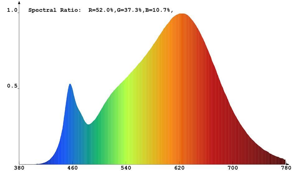 Spektralphotometrische Messdaten - WW LED Stripe 30014