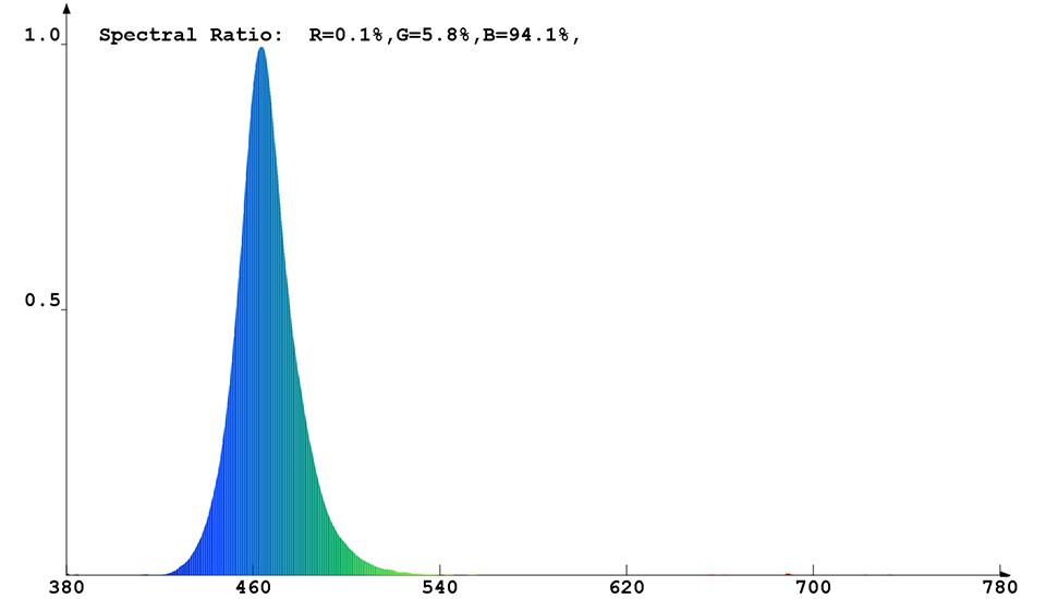 Spektrale Strahlungsverteilung mit blauen Messdaten von Constaled 30019