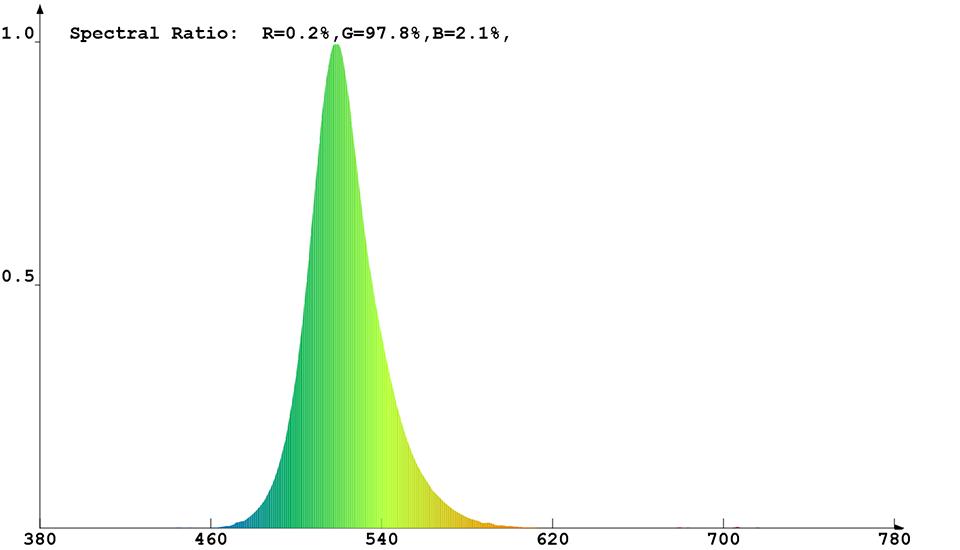 Spektrale Strahlungsverteilung mit grünen Messdaten von Constaled 30019
