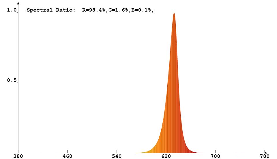 Spektrale Strahlungsverteilung mit roten Messdaten von Constaled 30019