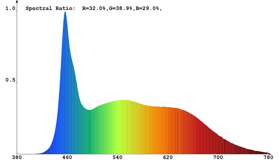 Spektrale Strahlungsverteilung (kaltweiß) von Constaled 30021