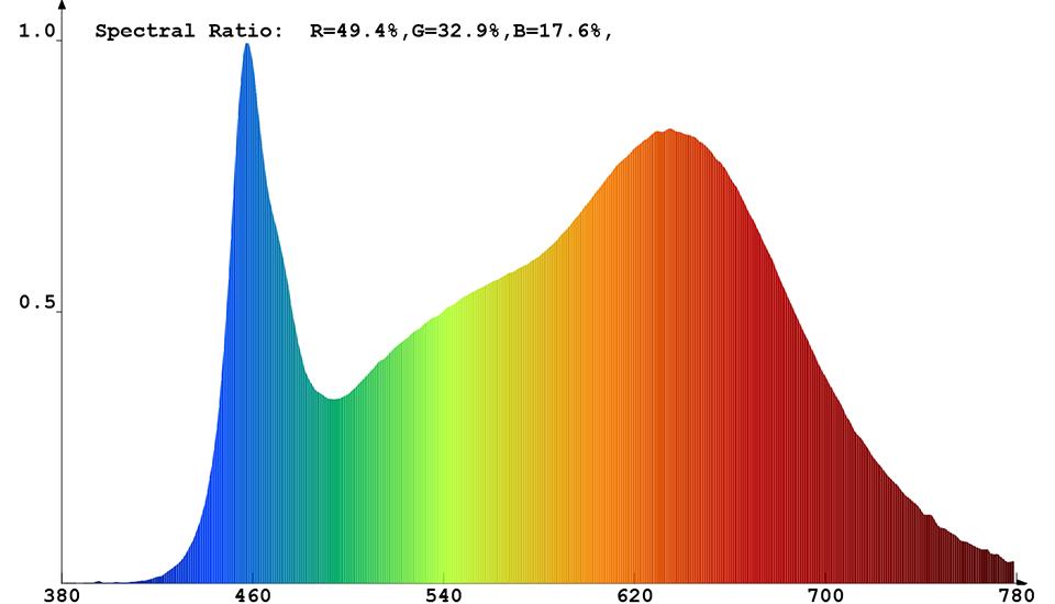 Spektrale Strahlungsverteilung (kombiniert) von Constaled 30021