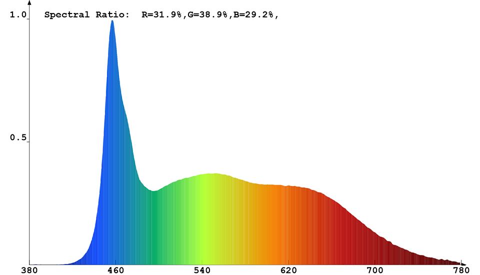 Spektrale Strahlungsverteilung (kaltweiß) von Constaled 30022