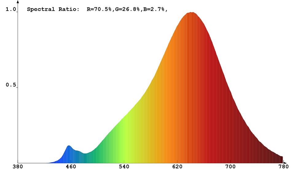 Spektrale Strahlungsverteilung (warmweiß) von Constaled 30022