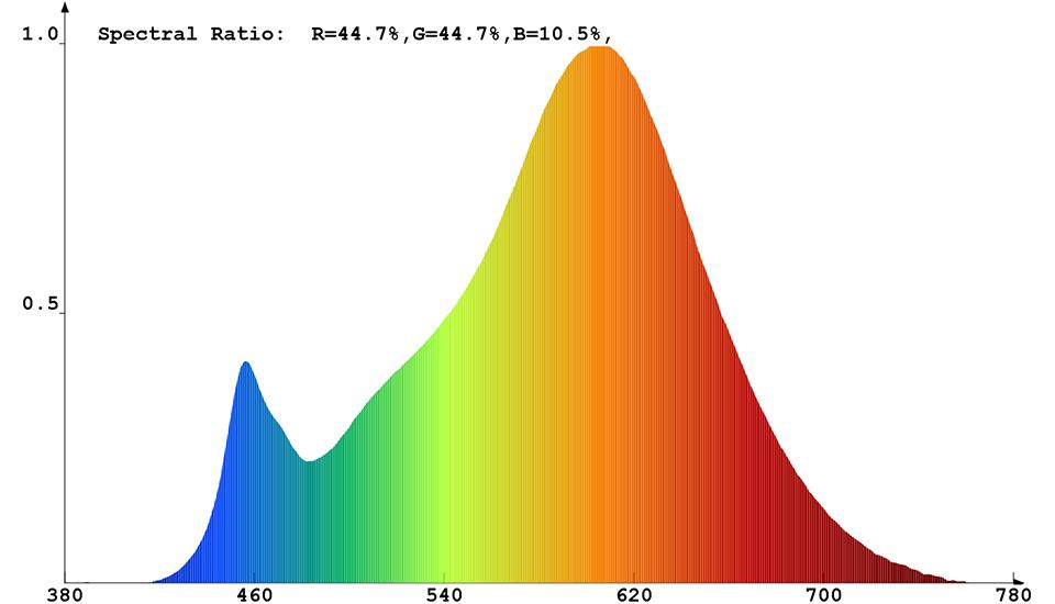 Spektrale Strahlungsverteilung von ConstaLED 30934
