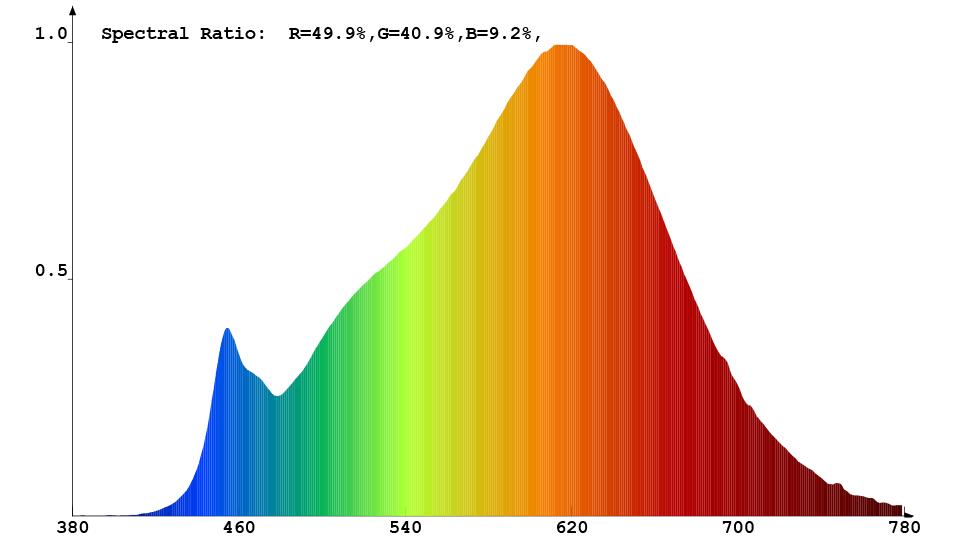 Spektrale Strahlungsverteilung des Constaled LED-Spots 30938