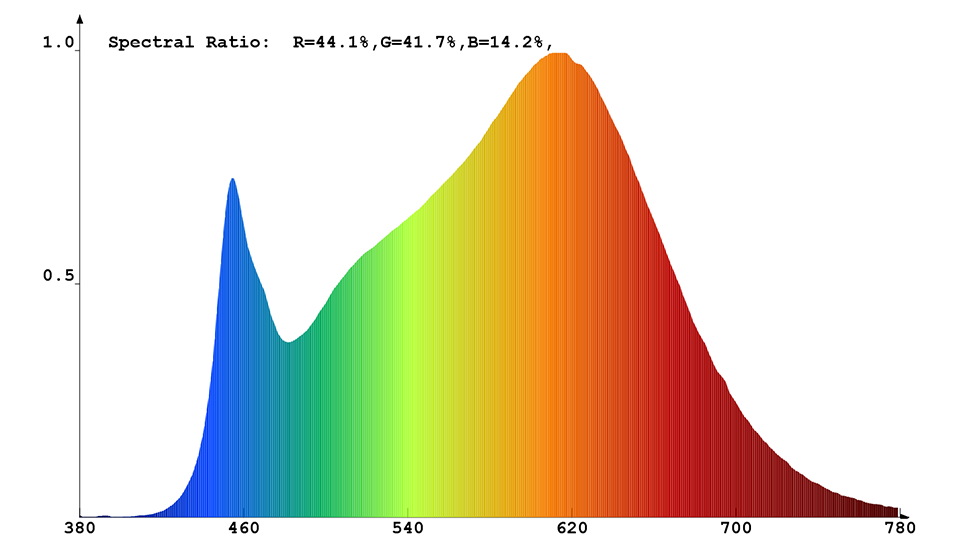 Spektrale Strahlungsverteilung des Constaled LED-Spots 30940