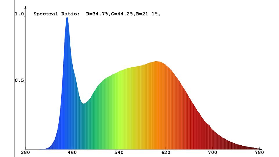 Spektrale Strahlungsverteilung des Constaled LED-Spots 30942