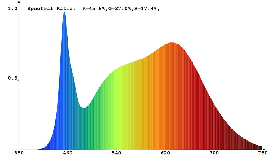 Spektrale Strahlungsverteilung (kombiniert) des Constaled LED-Spots 31346
