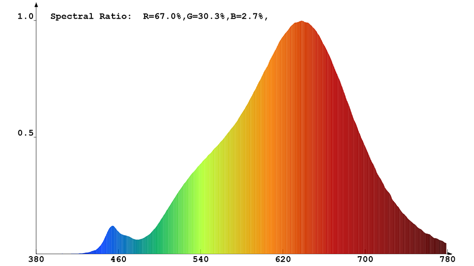 Spektrale Strahlungsverteilung (warmweiß) des Constaled LED-Spots 31346