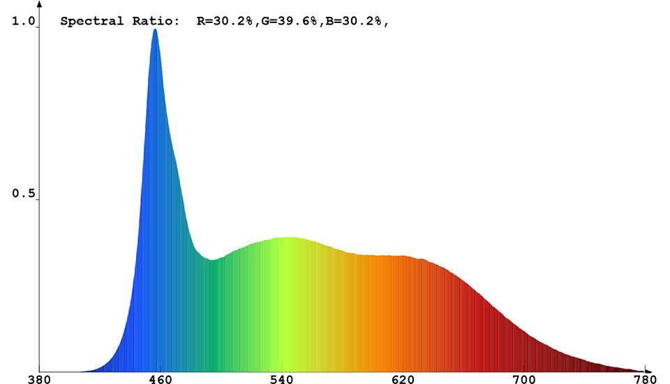 Spektrale Strahlungsverteilung (kaltweiß) von ConstaLED 31366